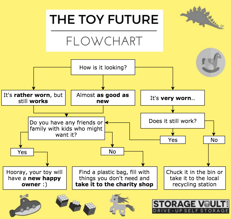 toy future flowchart