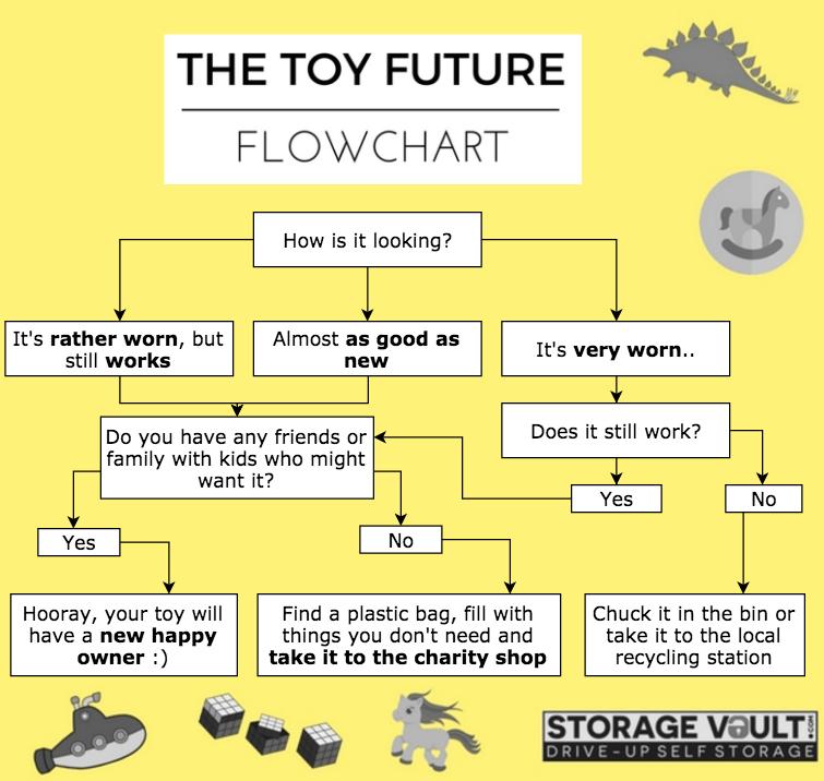 toy future flowchart