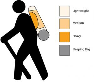 rucksack guide